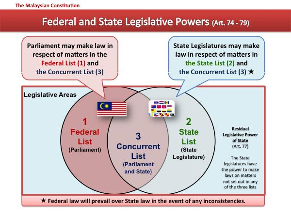 Malaysia federal and state legislative powers