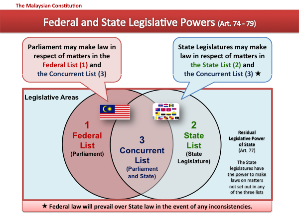 Malaysia federal and state legislative powers